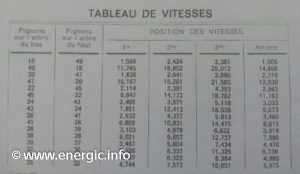 Energic 220 motoculteur Speed/Vitesses table www.energic.info